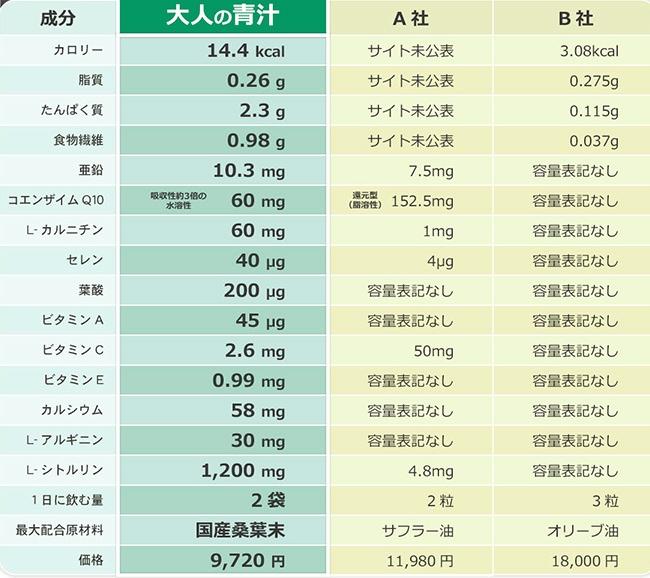 【大人の青汁】シトルリン桑抹茶の成分